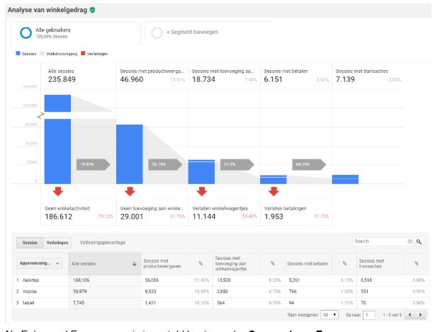 Dit is het Enhanced E-commerce Winkelgedrag raport in Google Analytics