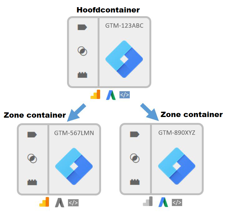 Google Tag Manager containers
