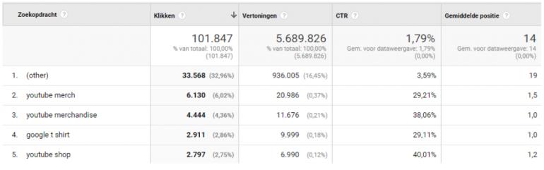 In het rapport Zoekopdrachten in Google Analytics vind je de ranking van je zoekresultaten uit Search console