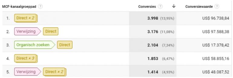 wat zijn de beste conversiepaden van uw bezoeker in Google Analytics e-commerce rapport