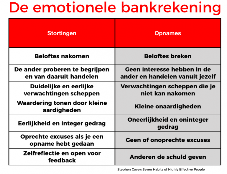 emotionele bankrekening