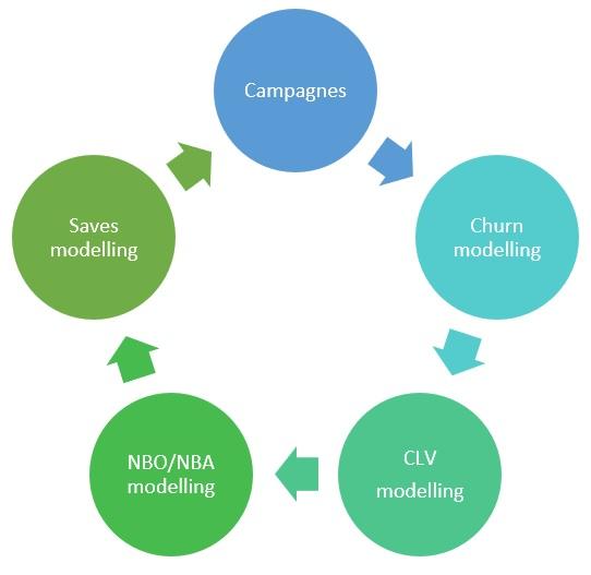 model retentiestrategie