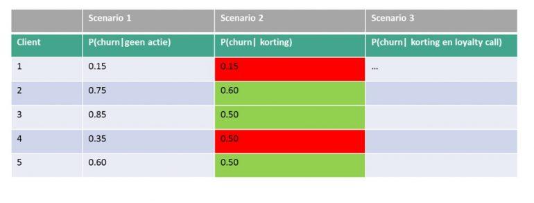 tabel retentiestrategie