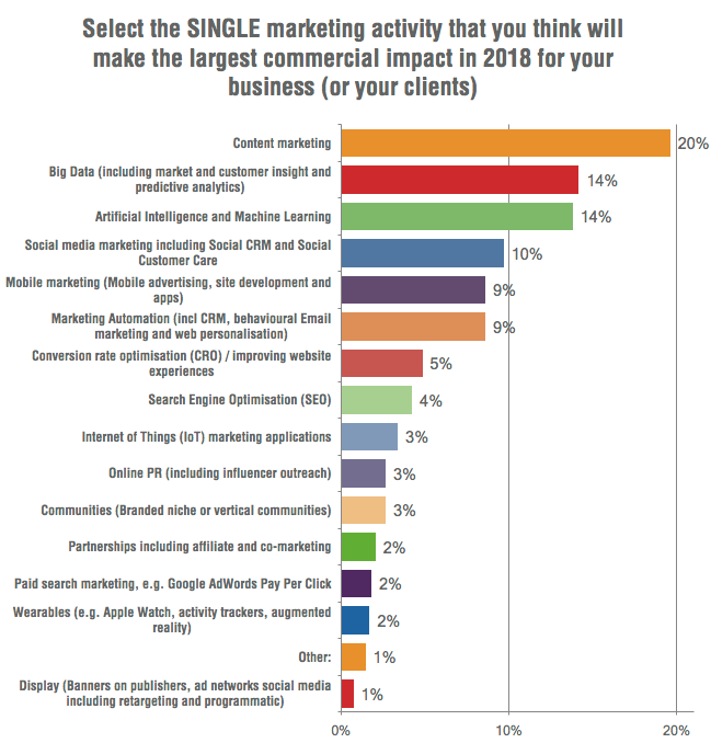 content marketing big impact