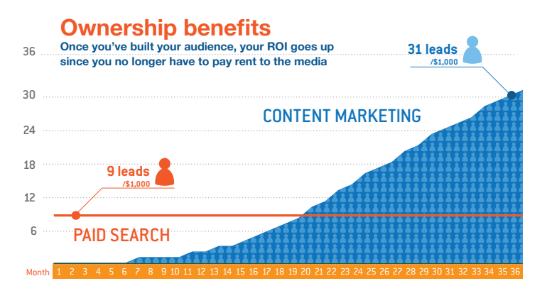 ownership benefits content marketing