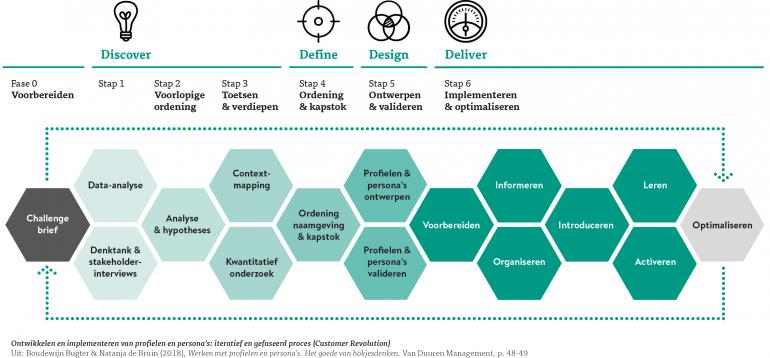 Ontwikkel- en implementatiemodel profielen en persona's (Customer Revolution)