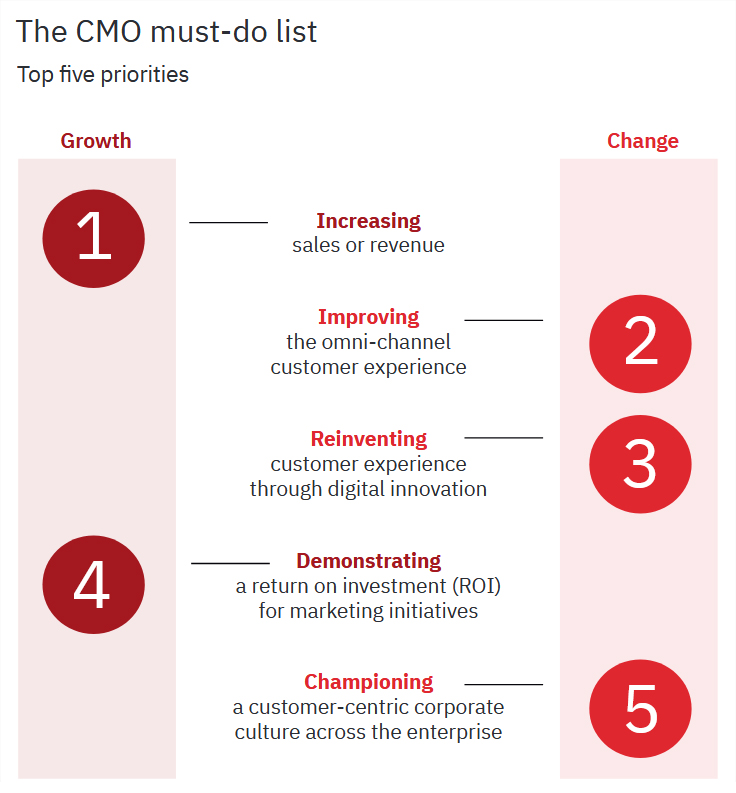 the cmo must-do list, top 5 priorities