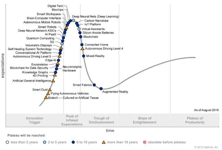 Gartner voorspelt: dit zijn de 5 tech-trends voor de komende jaren
