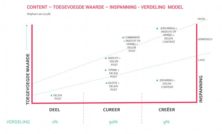 content model