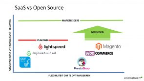 SaaS versus open source