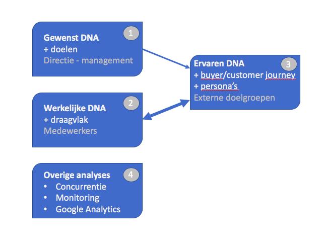 Zakelijk DNA contentmarketing