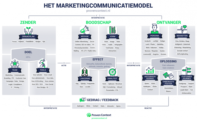 model marketingcommunicatie