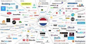 Marketplaces in Nederland door Peak Capital