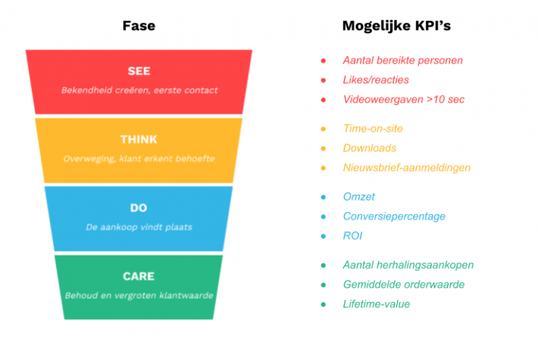 KPI's per fase in de customer journey