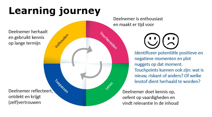 learning journey microlearning