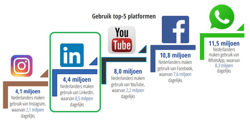 cijfers gebruik LinkedIn