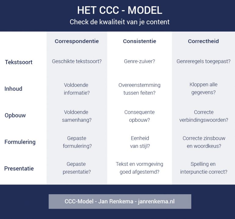 CCC-model-Jan-Renkema-Proven-Context