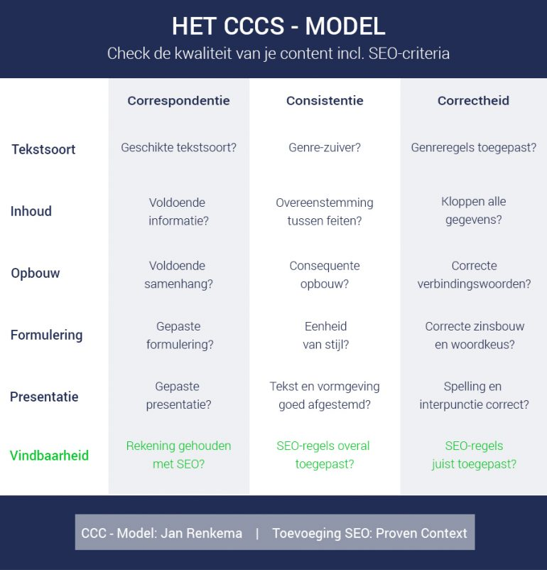 CCCS-model-Jan_Renkema-SEO-Proven-Context