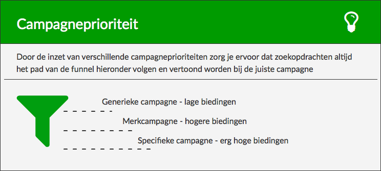 Campagneprioriteit Google Shopping