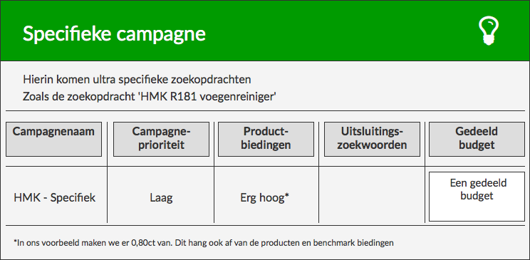 Specifieke campagne Google Shopping