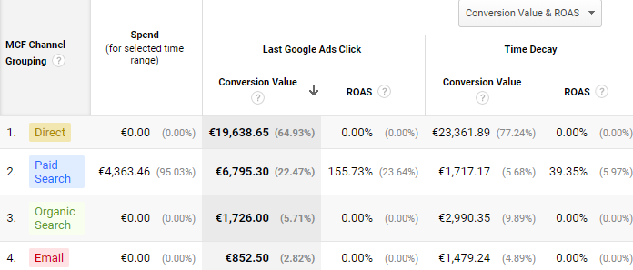attributiemodel Google Ads Google Analytics