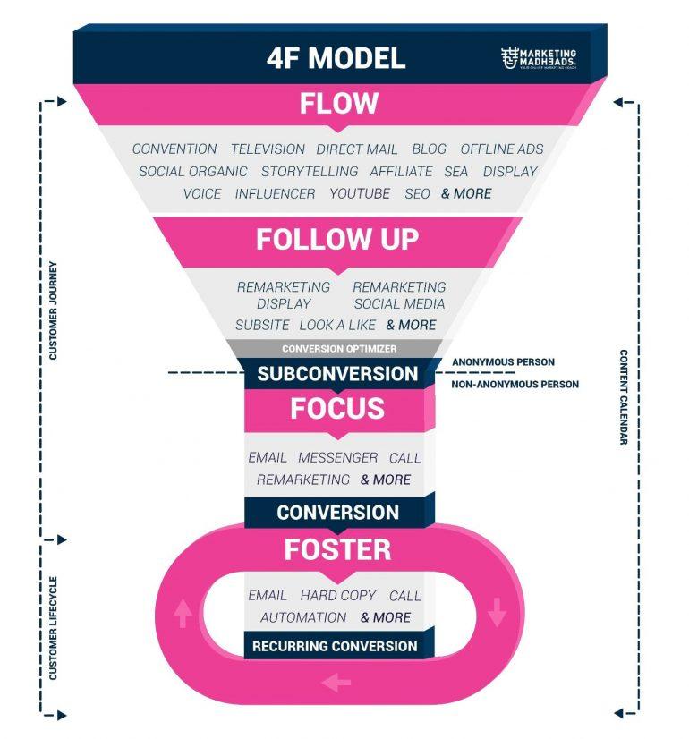 4F-model-compleet klein