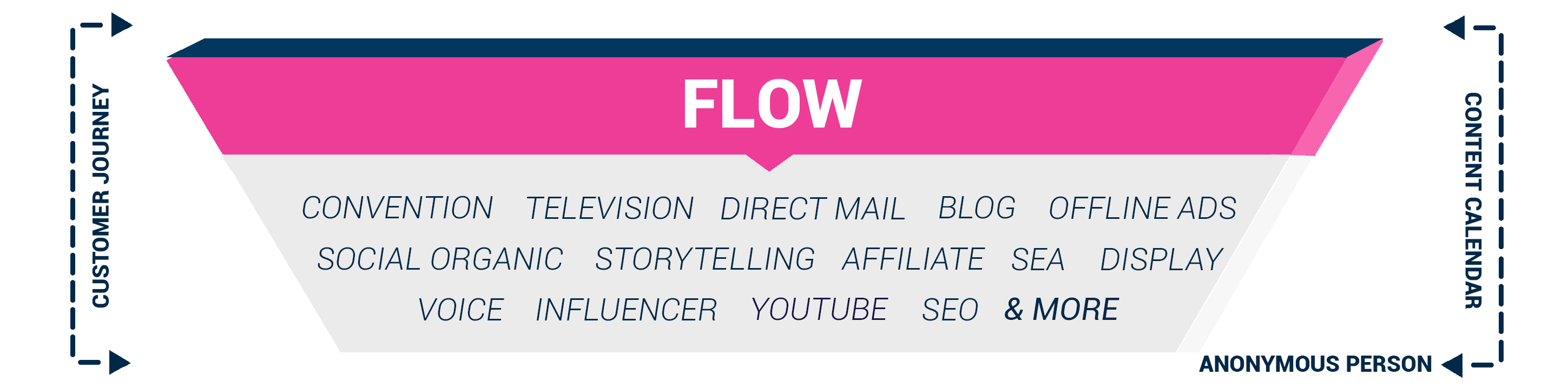 Flow fase 4F Model Marketing