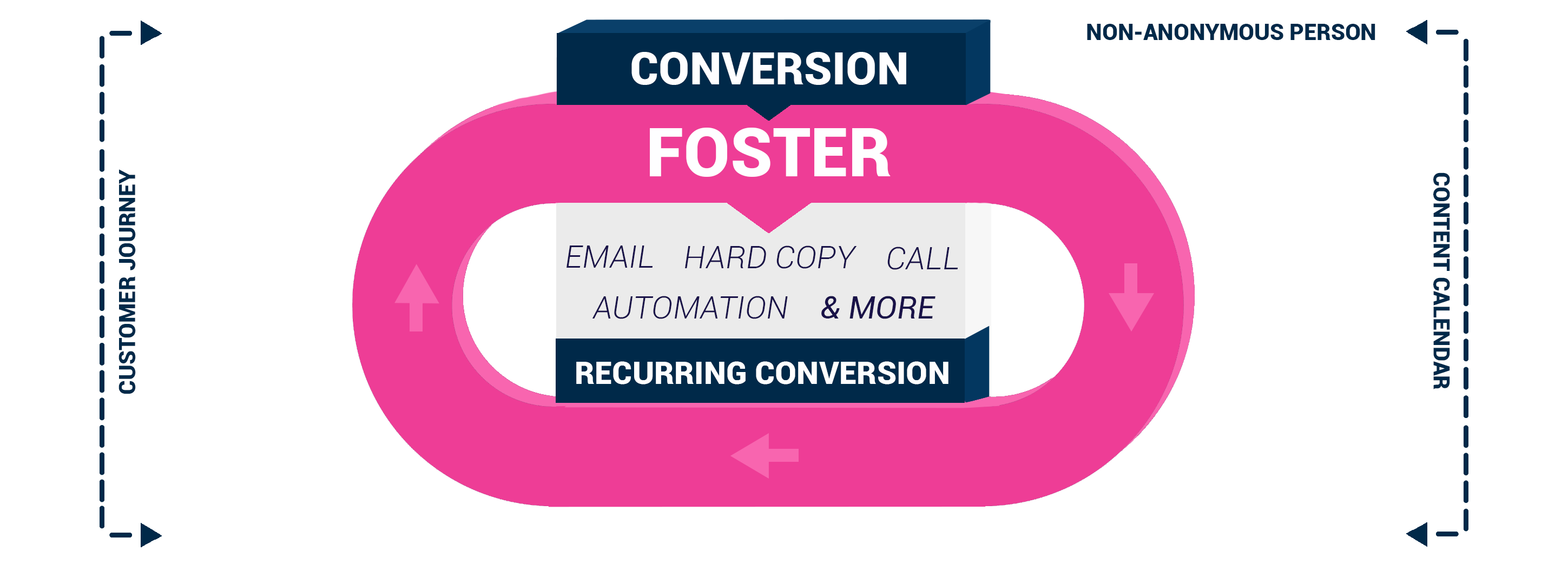 Foster Fase 4F Model Marketing