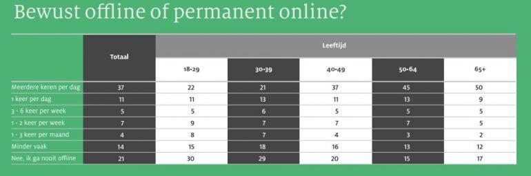 Bewust offline of permanent online 2018 - SIDN