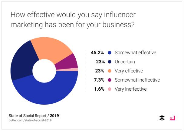 Buffer social influencers