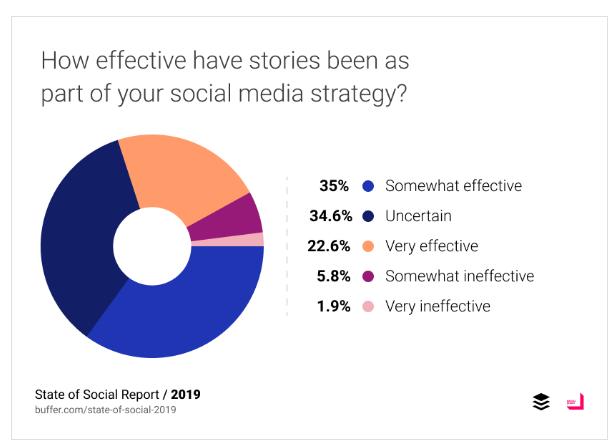 Buffer social stories