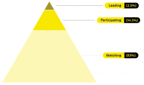 Engagement Piramide