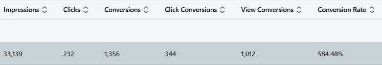 View Conversions