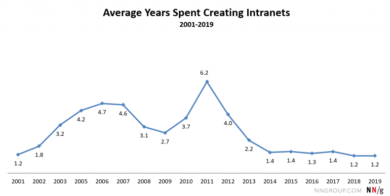 benodigde tijd om een intranet te ontwikkelen