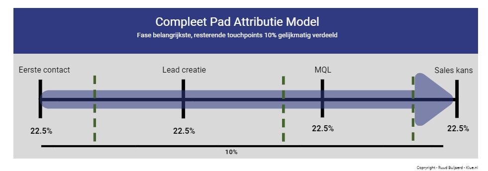 compleet pad attributie model