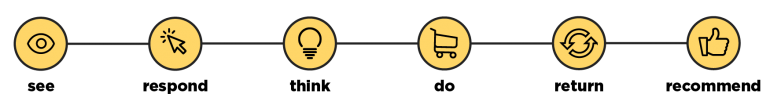 Een customer journey met icoontjes.