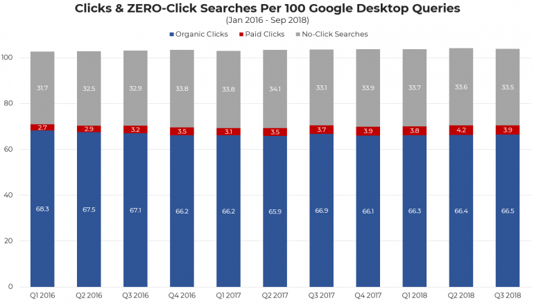 Zoekresultaten desktop data Q1 2016 - Q3 2018