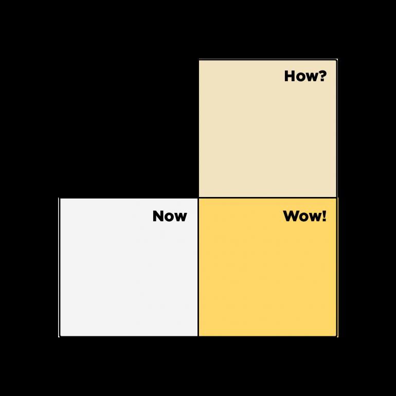 Een matrix om ideeën te prioriteren.