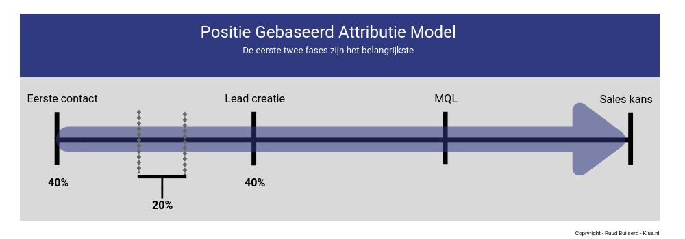 positie gebaseerd attributie model