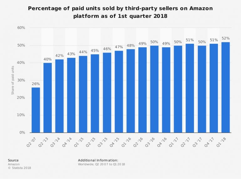 grafiek aantal verkochte units amazon