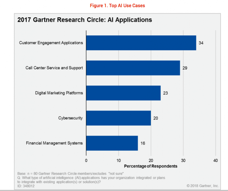 Gartner AI & customer service