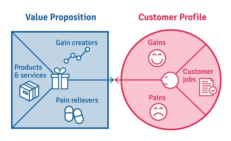 Twee modellen naast elkaar: de Value Proposition en de Customer Profile.