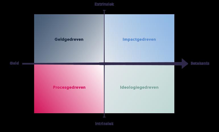 model betekeniseconomie