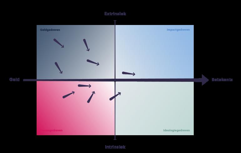 model verschuiving naar betekeniseconomie