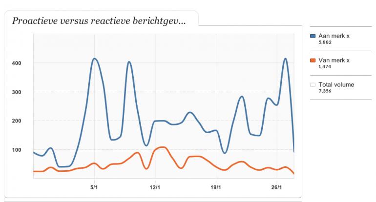Aandeel proactieve versus reactieve berichtgeving