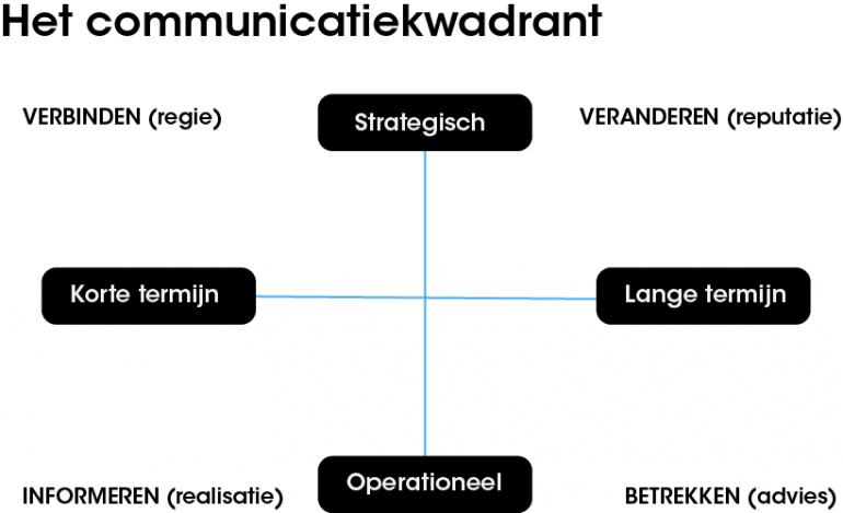 Communicatiekwadrant