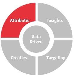 Data-driven attributie