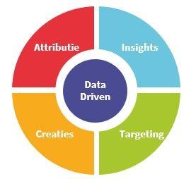 Het Data Driven Branding-model