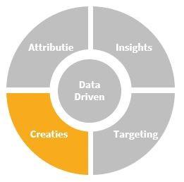 Data-driven creaties