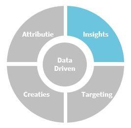 Data Driven-inzichten